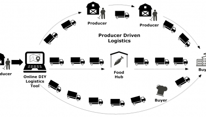 Greenbelt Fund - DIY Logistics for Producers - Diagram