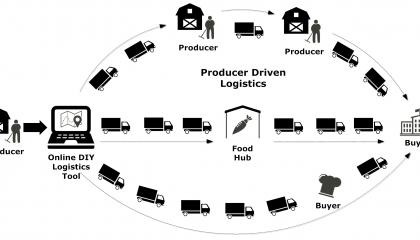 Greenbelt Fund - DIY Logistics for Producers - Diagram